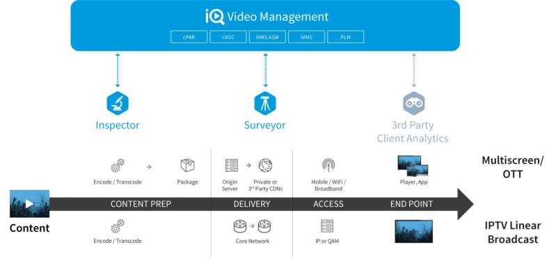 The Telestream IQ system provides a single-point intuitive video service management and troubleshooting.solution.