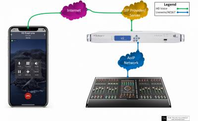 Using a softphone application, reporters or talent can call into a VoIP broadcast talk show system using a software-based HD Voice codec.