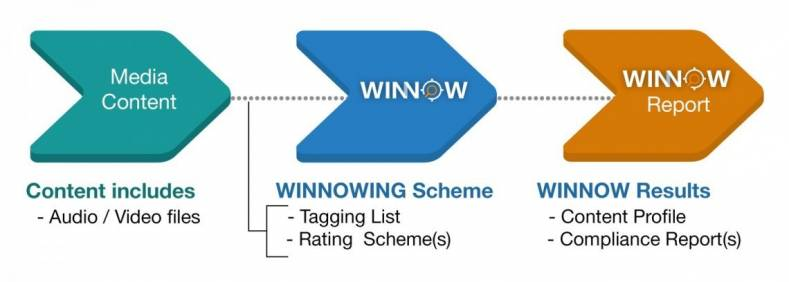 The latest version of BATON supports integration with WINNOW, the company's new solution for content classification and identification.