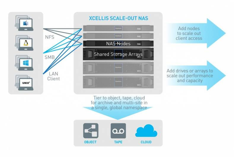 Xcellis scale-out storage NAS.