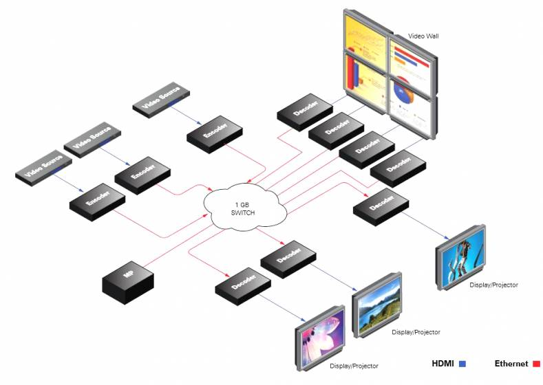 ZyPerUHD distributes HDMI sources connected to a 1Gb Ethernet switch to a near infinite number of displays using Cat5/6 copper.