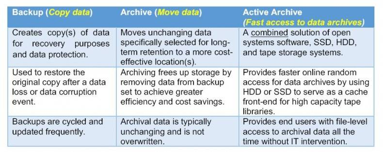Figure 2. An active archive is far more than a simple backup copy or long-term archive storage solution. This is a key difference that needs to be appreciated when selecting a data storage topology.