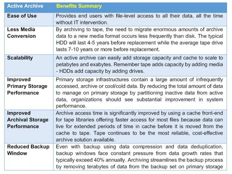 Figure 4. Benefits of an active archive solution.