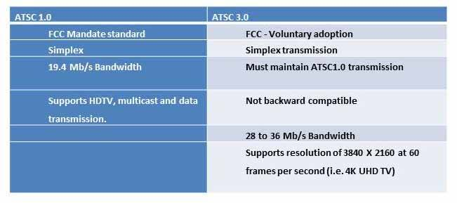 Comparison of key ATSC 3.0 versus 5G characteristics. Click to enlarge.