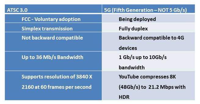 Comparison of key ATSC 3.0 versus 5G performance. Click to enlarge.