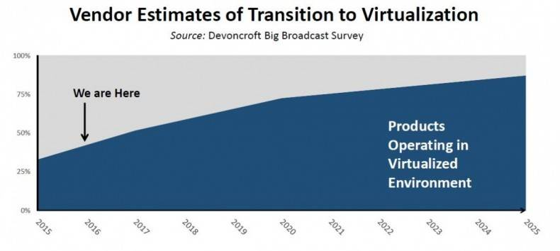 Manufacturers and vendors of media technology suggest that the transition to IP-centric systems will be years in the making. Source: Devoncroff Big Broadcast Survey.