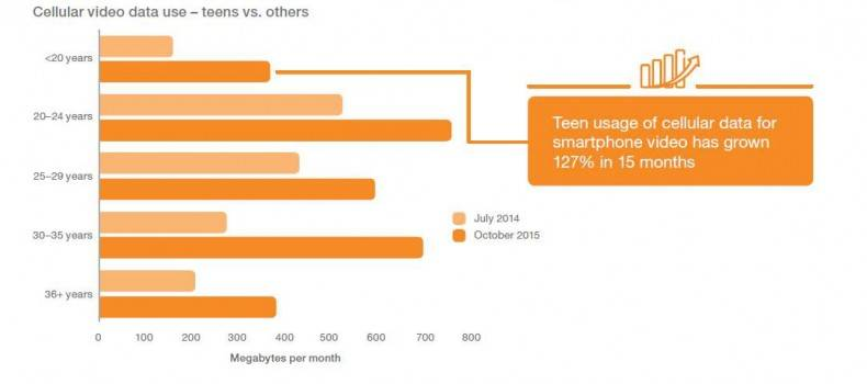 Figure 3. Teen usage of cellular data to watch video has grown 127 percent in only 15 months.