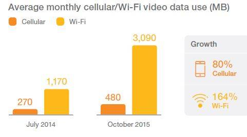 Figure 2. While cellular data usage increased by 80 percent, smartphone users drove Wi-Fi data usage up by 164 percent.
