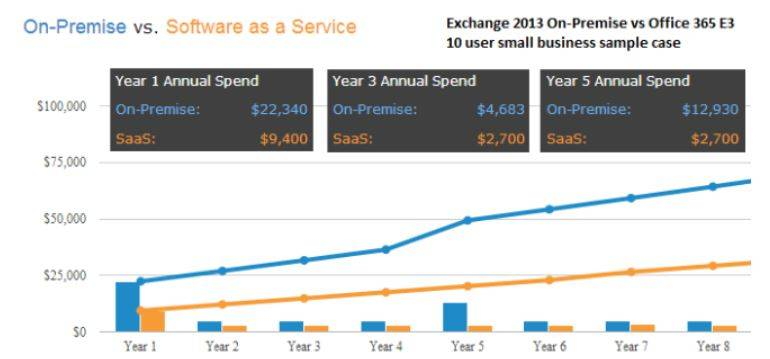 Comparing an eight-year lifespan on-site solution with a managed cloud solution. One immediate variable becomes obvious. The hardware solution starts out more expensive than the cloud option--and never stops being more expensive than the cloud. Note again the five-year server replacement costs.