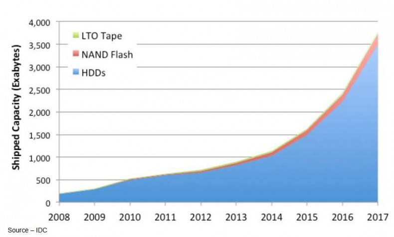 Figure 2. Up and Up – Businesses, industries, governments and individuals are producing/storing content everywhere.  With prices coming down for flash-based storage, sales have increased significantly.  But, according to IDC, as good as the numbers and features are, flash continues to be a fraction of the total storage market.  About 75 percent of our content is still stored on hard drives.