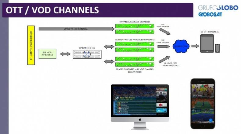 Basic signal flow to create and distribute the 60 channels of content for the OTT and VOD audiences. Click to enlarge.