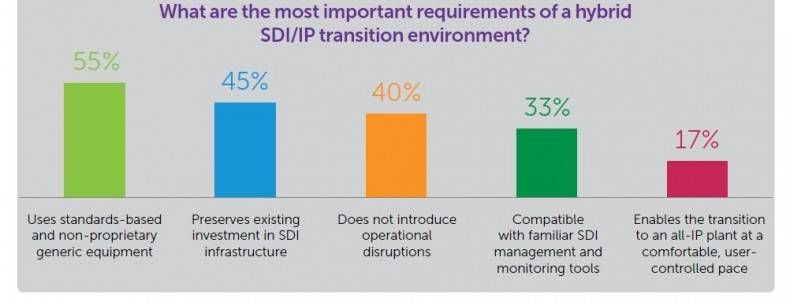 These six options were the only choices from which survey respondents could select regarding a hybrid SDI/IP transition environment.