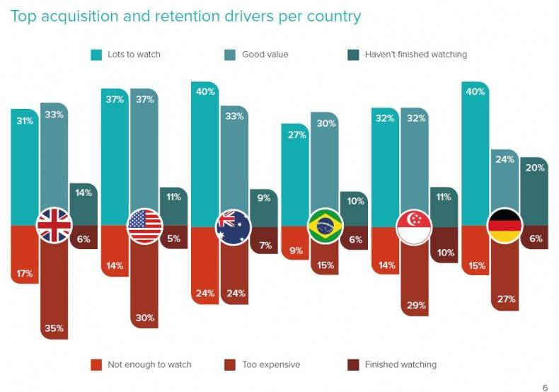 Figure 2. Top acquisition and retention drivers per country.