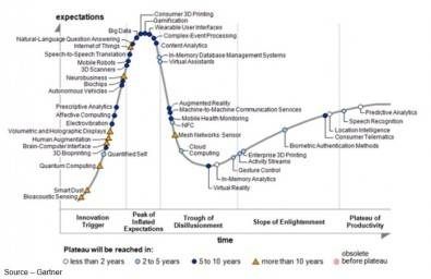 You know your technology has arrived when it gets its own Gartner Hype Cycle.  VR got its own a few years ago and has been steadily climbing the charts since. The movie/entertainment industry has taken it very seriously; pouring time, money, effort into bringing it to consumers. Click to enlarge.