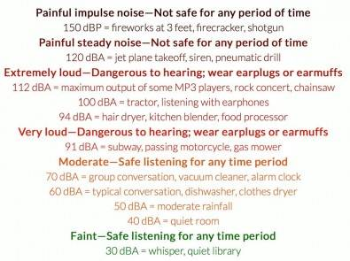 Typical sounds and noise levels. Click to enlarge.