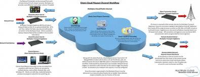 A cloud playout workflow. Click to enlarge