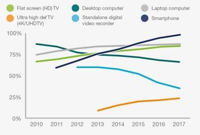 Consumers are buying new TVs with higher picture quality. Ownership of HD TVs has increased from around 75 percent in 2012 to almost 85 percent in 2017, and 4K/UHD TVs are now resent in over a fifth of all homes. Click to enlarge. Source: Ericsson, ConsumerLab TV and Media 2017. Click to enlarge.