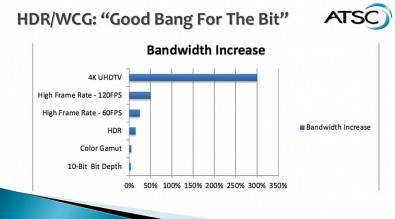 Figure 1: The actual broadcast transmission of 4K takes significantly more bandwidth than all of the other Ultra HD elements identified. Click to enlarge.