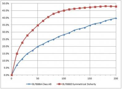 Figure 3: Class AB symmetrical Doherty efficiency vs. power output. Click to enlarge.