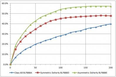 Figure 5: Class AB, symmetrical Doherty, and asymmetrical Doherty efficiency vs power output. Click to enlarge.