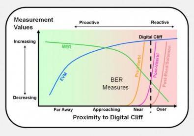 "Figure 3. The inverse relationship between EVM and MER is how an increase in noise or decrease in signal quality causes a digital signal to approach the ""digital cliff"