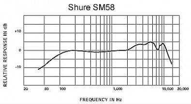 Shure SM58 microphone frequency response.