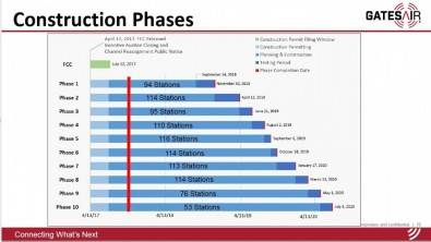 Repack construction phases as displayed from a 2017 GatesAir IEEE presentation. A copy of an industry-prepared ATSC 3.0 Implementation and Transition Guide is available at: http://info.gatesair.com/atsc-3.0-guide-download. Click to enlarge image.