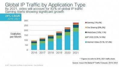Cisco predicts that global IP traffic will grow from less than 96 Exabytes (1 EB = 1000 petabytes) per month in 2016 to 278 EB in 2017. Click to enlarge.