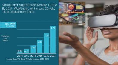 VR/AR traffic will grow 20X by 2021. Click to enlarge.