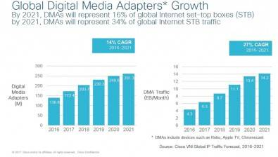 By 2021, Digital Media Adapters will be a major player in Internet Set Top Boxes. Click to enlarge.
