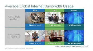 Average global internet bandwidth usage. Click to enlarge.