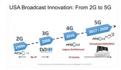 Figure 1, comparing DTV and mobile industry milestones. Courtesy SMPTE. Click to enlarge.