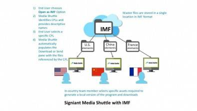 "Signiant's Media Shuttle storage management system is ""IMF Aware"" to support automated file-based workflows."