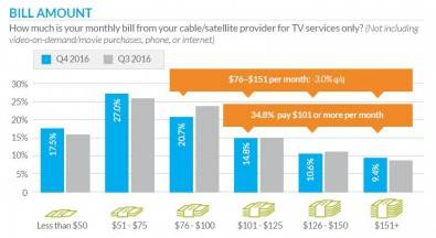 Monthly cable/Pay-TV bills. Click to enlarge. Source TiVo