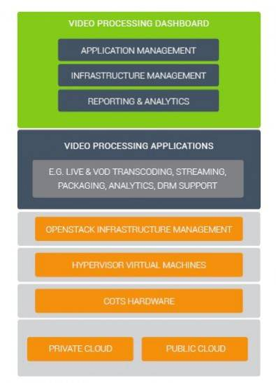 A virtualized system affords many features that hardware-based solutions cannot provide--not the least of which is rapid reconfiguration to match loads. Click to enlarge. Image: Vantrix