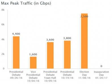 Peak Akamai traffic in Gbps for key events. Click to enlarge.