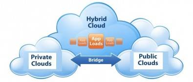 Public cloud, private cloud or hybrid cloud. Just part of the decisions you will need to make.