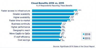 Figure 6. The RightScale 2016 survey shows that the most common benefit from moving to cloud operations was faster access to infrastructure. The least common benefit was cost savings, which actually went down from 2015 to 2016. Click to enlarge. Source RightScale State of the Cloud Report .
