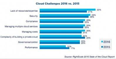 Figure 4. For the first time in the RightScale survey, security is no longer the top issue. Today it is a lack of resources and expertise. Click to enlarge. Source: RightScale State of the Cloud Report.