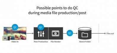 Figure 1. In this example, a QC is made first at ingest and again after post production is completed (click image to enlarge).
