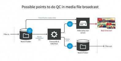 Figure 2. In this example of a broadcast chain, QC can be completed at three points: at ingest, on files destined for real-time playout and on files destined for on-demand and over the top delivery.