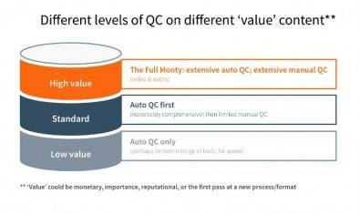 Figure 3. If the file is high value, as indicated in Figure 3, then comprehensive QC is demanded, both automatic and manual (click image to enlarge).
