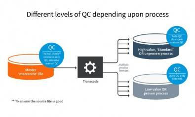 Figure 4. In this QC model, comprehensive QC takes place at three points; master file output and again at the output of a linear playout server and other playout/streaming channel outputs (click image to enlarge).