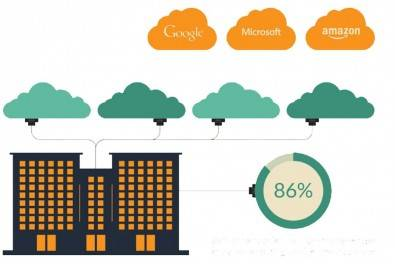 86% of all companies put their 'electronic eggs' in multiple cloud baskets. Research shows that the typical number of cloud services used by a company is four.