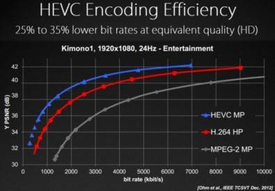 HEVC is up to 50% more efficient than H.264.