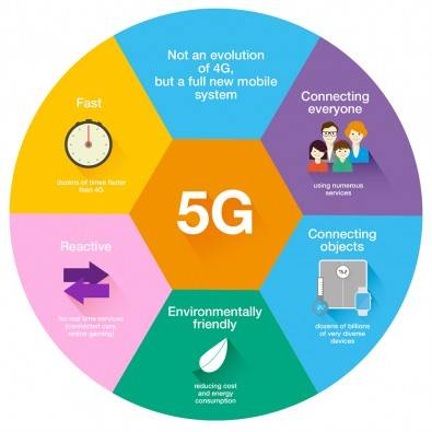 Some of the predicted benefits of 5G technology. Click to enlarge. Image Orange.