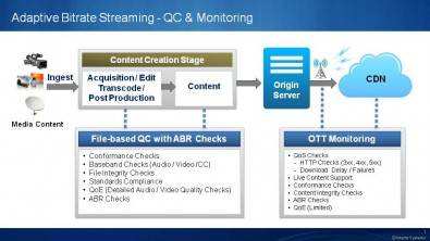 Figure 3. QC & Monitoring - Adaptive Bitrate Streaming. Click to enlarge.