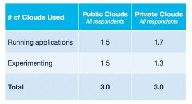 Figure 3. More enterprise workloads moved to both public and private cloud over the last year. Click to enlarge. Source: RightScale 2016 State of the Cloud Report.