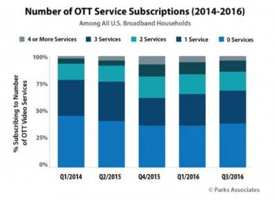 New Parks Associates research shows that 31% of U.S. broadband households have multiple OTT service subscriptions, which is nearly one-half of the 63% of U.S. broadband households subscribing to at least one OTT service. The most popular combination is Netflix and Amazon Video—12% of all U.S. broadband households have this combination.