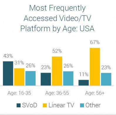The OTT train is gathering further momentum with its popularity among younger demographics beginning to match that of scheduled broadcast viewing. Source: Futuresource's Online Consumer Survey Program: Living with Digital